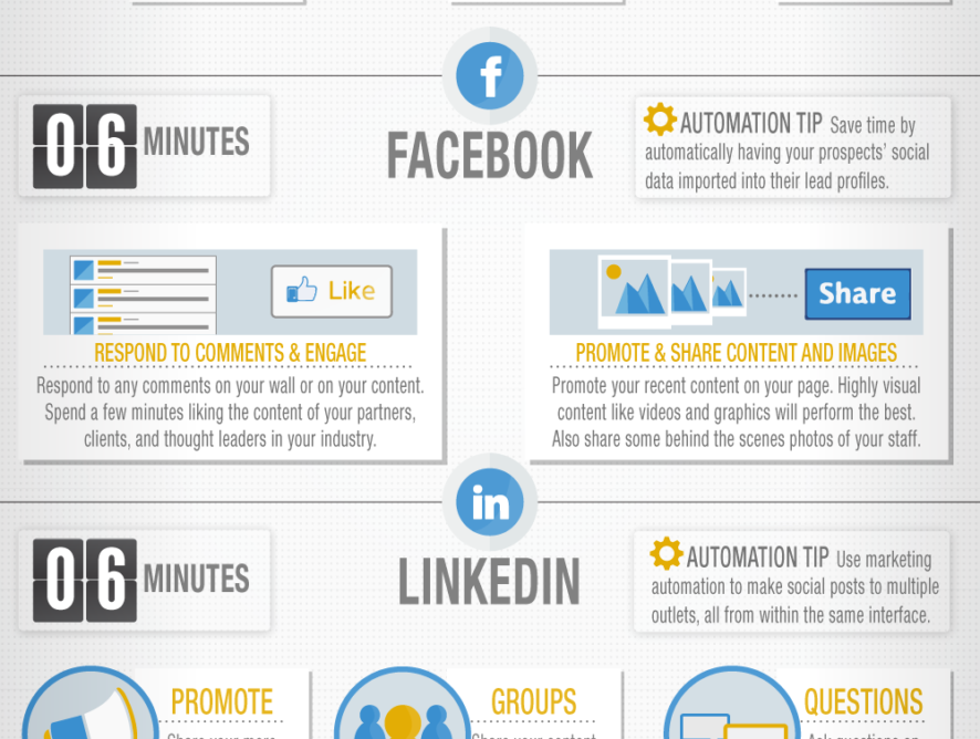 Distilling Social Media with an Infographic